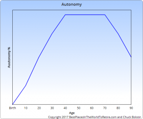 Autonomy Curve for Sweet Spot in Life – Best Places In The World To Retire – International Living