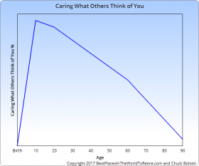 Caring What Others Think of You Curve for Sweet Spot Curve – Best Places In The World To Retire – International Living