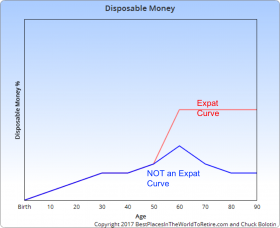 Disposable Money Curve for Sweet Spot Curve – Best Places In The World To Retire – International Living