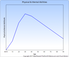 Physical and Mental Abilities Curve for Sweet Spot Curve – Best Places In The World To Retire – International Living