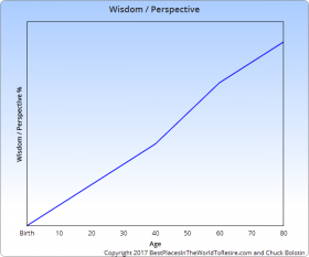 Wisdom and Perspective Curve for Sweet Spot Curve – Best Places In The World To Retire – International Living