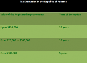 Property Tax Exemption in Republic of Panama – Best Places In The World To Retire – International Living