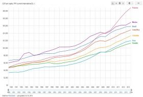 GDP Panama Comparison 1990 - 2014 – Best Places In The World To Retire – International Living