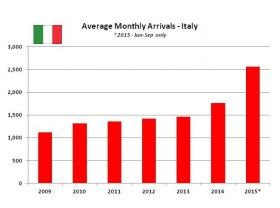 Average monthly levels of Italians arriving in Panama – Best Places In The World To Retire – International Living