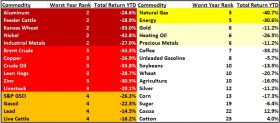 Worldwide Commodity Prices 2015 – Best Places In The World To Retire – International Living