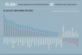 Employment Outlook in 42 Countries 2013 – Best Places In The World To Retire – International Living